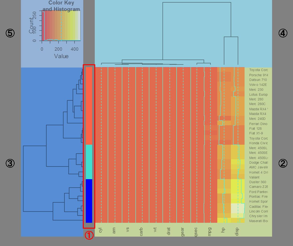 heatmap2(sidecol)